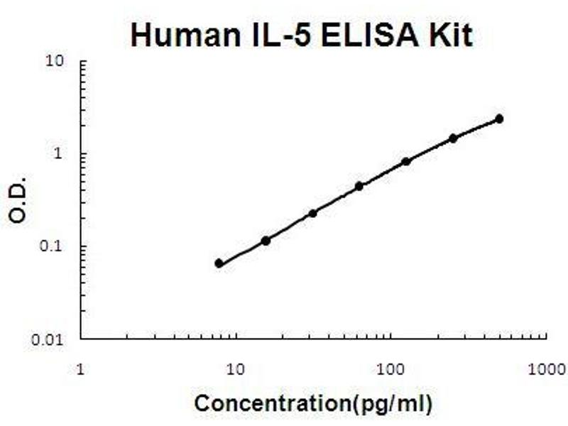 Interleukin 5 (IL5) ELISA Kit