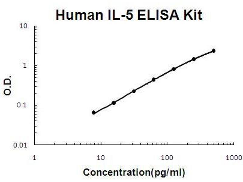 Interleukin 5 (IL5) ELISA Kit