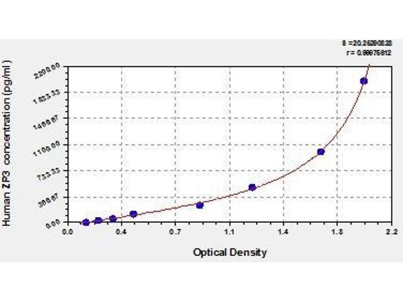 Zona Pellucida Glycoprotein 3 (ZP3) ELISA Kit