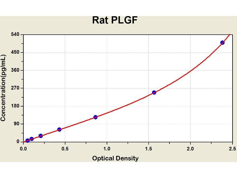 Placenta Growth Factor (PGF) ELISA Kit