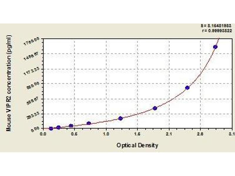 Vasoactive Intestinal Peptide Receptor 2 (VIPR2) ELISA Kit