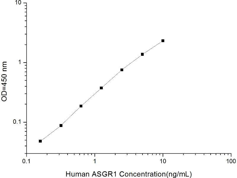 Asialoglycoprotein Receptor 1 (ASGR1) ELISA Kit (2)
