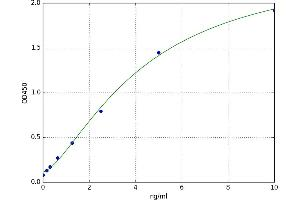 Image no. 1 for Growth Factor Receptor-Bound Protein 14 (GRB14) ELISA Kit (ABIN5523356)