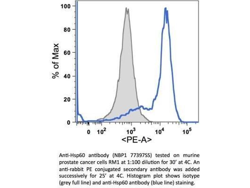 Flow Cytometry (FACS) image for anti-Heat Shock 60kDa Protein 1 (Chaperonin) (HSPD1) (AA 70-150), (Internal Region) antibody (ABIN4320148)