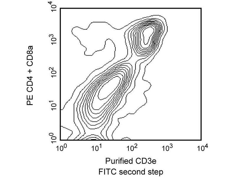 Image no. 3 for anti-CD3E antibody (CD3e Molecule, epsilon (CD3-TCR Complex)) (ABIN967568)