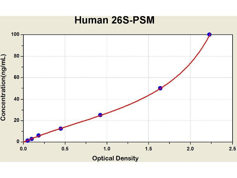Proteasome (Prosome, Macropain) 26S Subunit, Non-ATPase, 4 (Psmd4) ELISA Kit