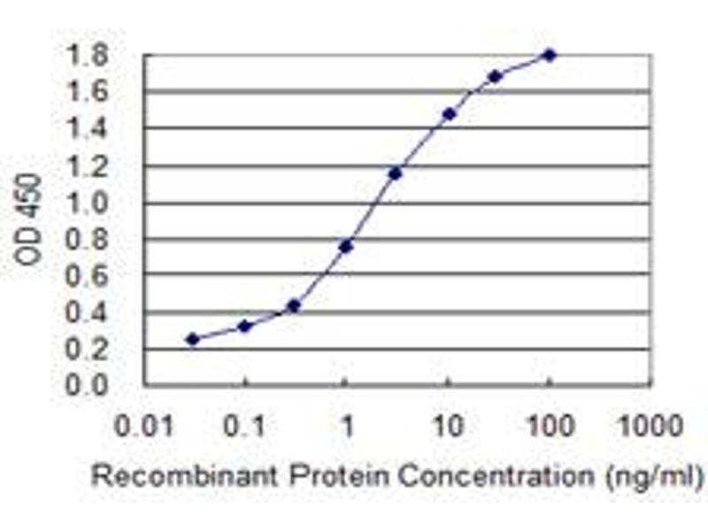 ELISA image for anti-Aminolevulinate, delta-, Synthase 1 (ALAS1) (AA 1-99) antibody (ABIN395524)