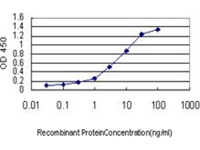 ELISA image for anti-Interleukin-1 Receptor-Associated Kinase 3 (IRAK3) (AA 497-596), (partial) antibody (ABIN564872)