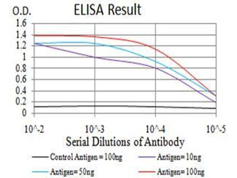 ELISA image for anti-PMS2 Postmeiotic Segregation Increased 2 (S. Cerevisiae) (PMS2) (AA 748-851) antibody (ABIN5542596)