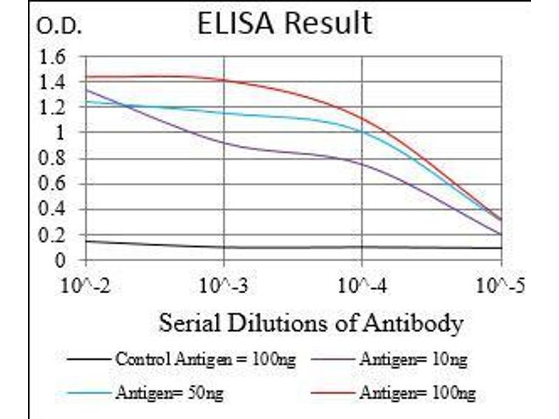 ELISA image for anti-beta-2-Microglobulin (B2M) (AA 21-100) antibody (ABIN1724934)