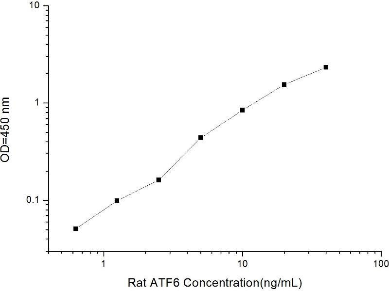 Activating Transcription Factor 6 (ATF6) ELISA Kit