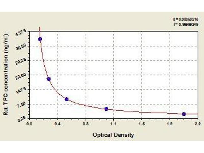Thyroid Peroxidase (TPO) ELISA Kit