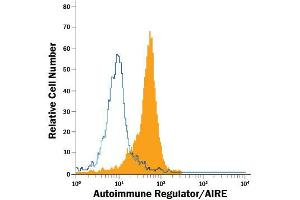 Flow Cytometry (FACS) image for anti-Autoimmune Regulator (AIRE) (AA 476-552) antibody (Alexa Fluor 488) (ABIN4897604)