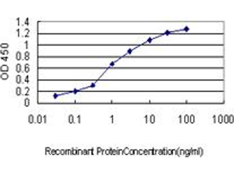 ELISA image for anti-NCK Adaptor Protein 1 (NCK1) (AA 185-294) antibody (ABIN393431)
