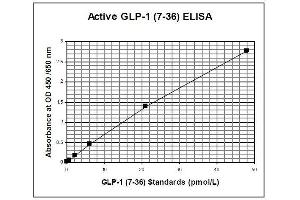 Image no. 1 for Glucagon-like peptide 1 (GLP-1) ELISA Kit (ABIN1305171)