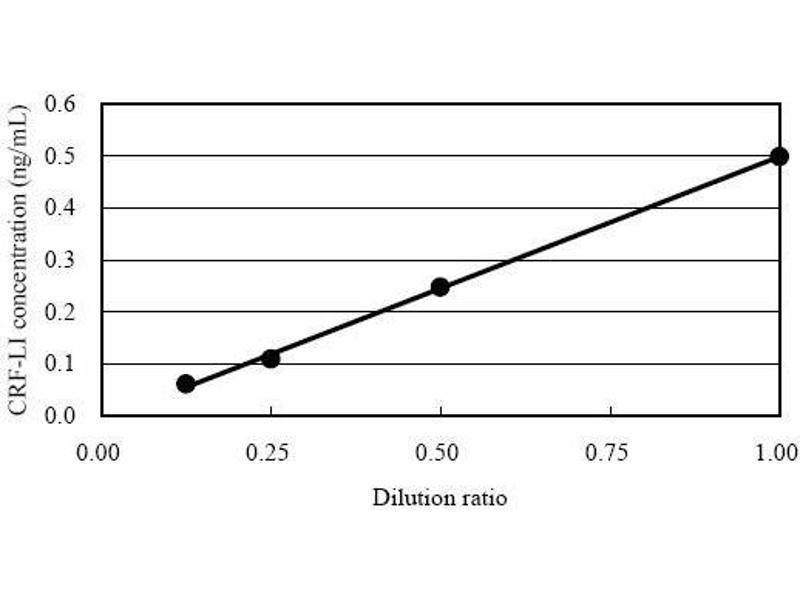 Corticotropin Releasing Hormone (CRH) ELISA Kit (8)