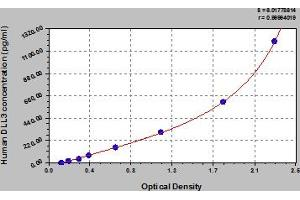 Image no. 1 for delta Like Protein 3 (DLL3) ELISA Kit (ABIN6974904)