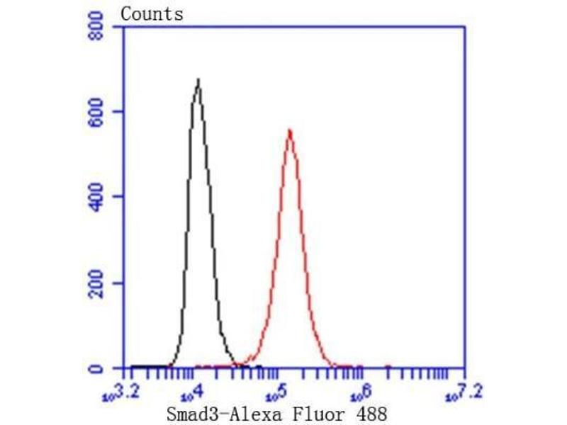 Flow Cytometry (FACS) image for anti-SMAD, Mothers Against DPP Homolog 3 (SMAD3) (AA 1-200) antibody (ABIN5947588)