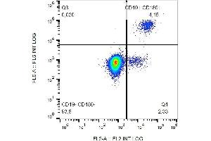 Flow Cytometry (FACS) image for anti-CD180 Molecule (CD180) antibody (PE) (ABIN638438)