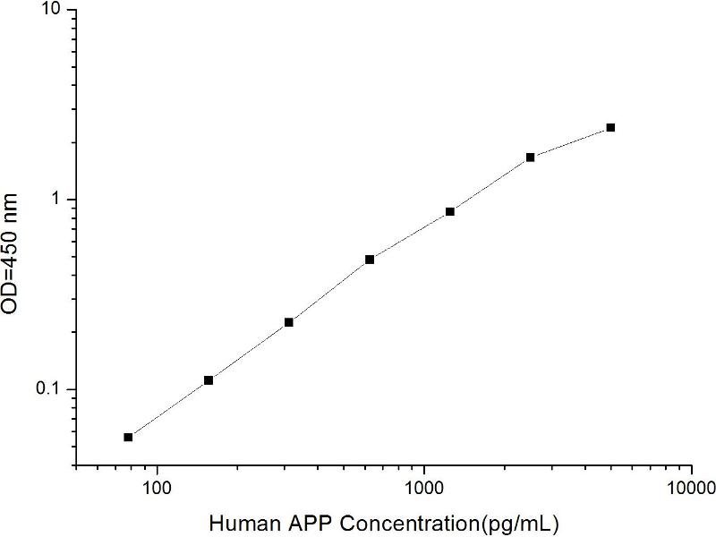 Amyloid beta (A4) Precursor Protein (APP) ELISA Kit (2)