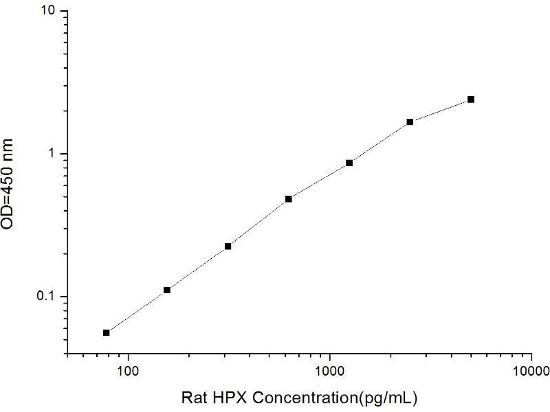 Hemopexin (HPX) ELISA Kit (2)