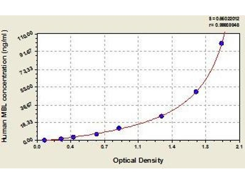 ELISA image for Mannan Binding Protein/Mannan Binding Lectin (MBP/MBL) ELISA Kit (ABIN2644125)