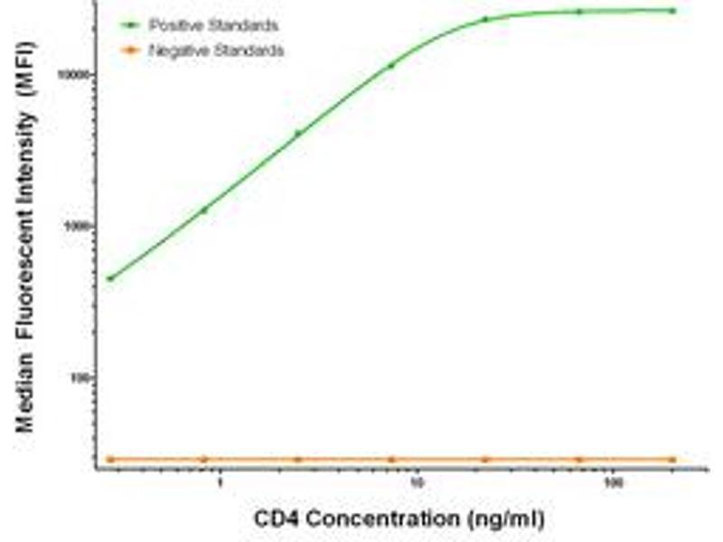 Luminex Assay (LMNX) image for anti-CD4 antibody (CD4 Molecule) (ABIN2672061)