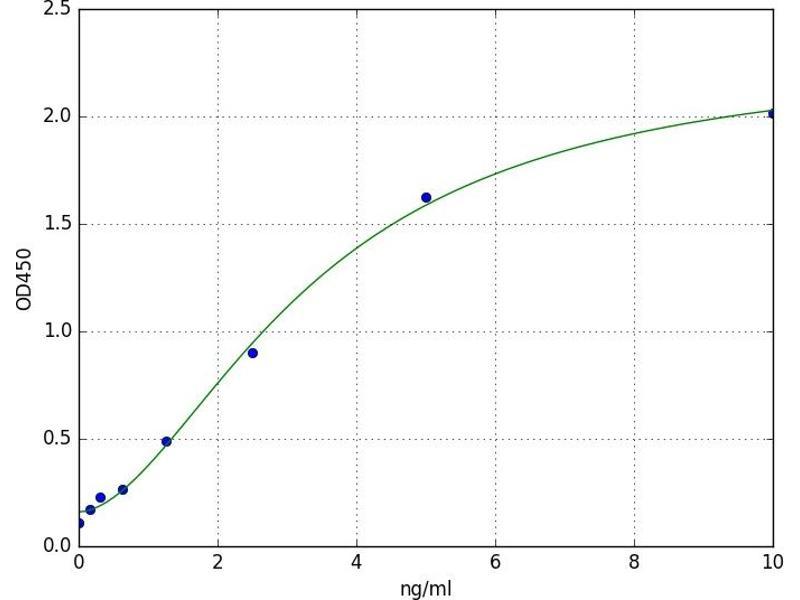 Zinc Finger Protein GLI1 (GLI1) ELISA Kit