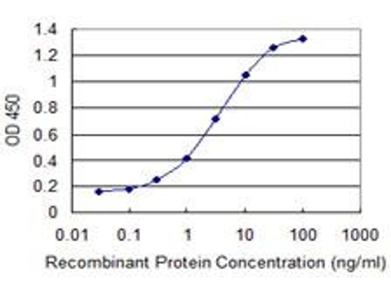 Image no. 1 for anti-Mediterranean Fever (MEFV) (AA 1-110) antibody (ABIN517844)