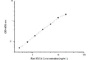 Image no. 1 for Syndecan 4 (SDC4) ELISA Kit (ABIN1117303)