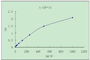 Image no. 1 for Growth Differentiation Factor 15 (GDF15) ELISA Kit (ABIN4986879)