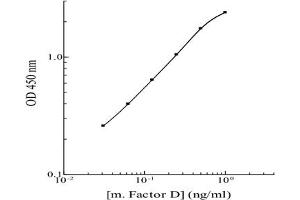 Image no. 1 for Complement Factor D (CFD) ELISA Kit (ABIN2683801)
