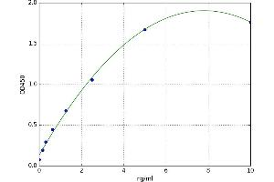 Image no. 1 for Early Growth Response 1 (EGR1) ELISA Kit (ABIN5520471)