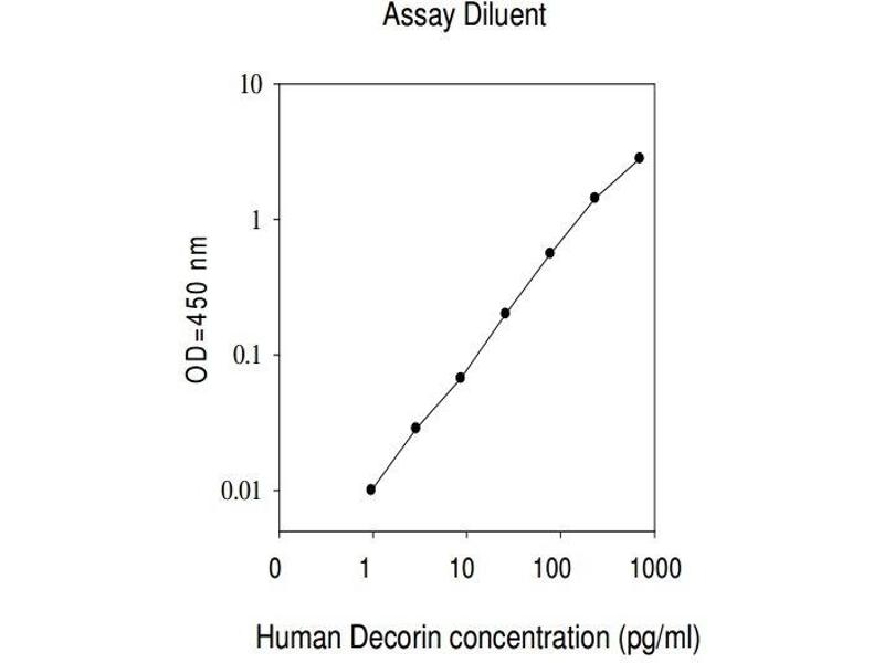 Decorin (DCN) ELISA Kit