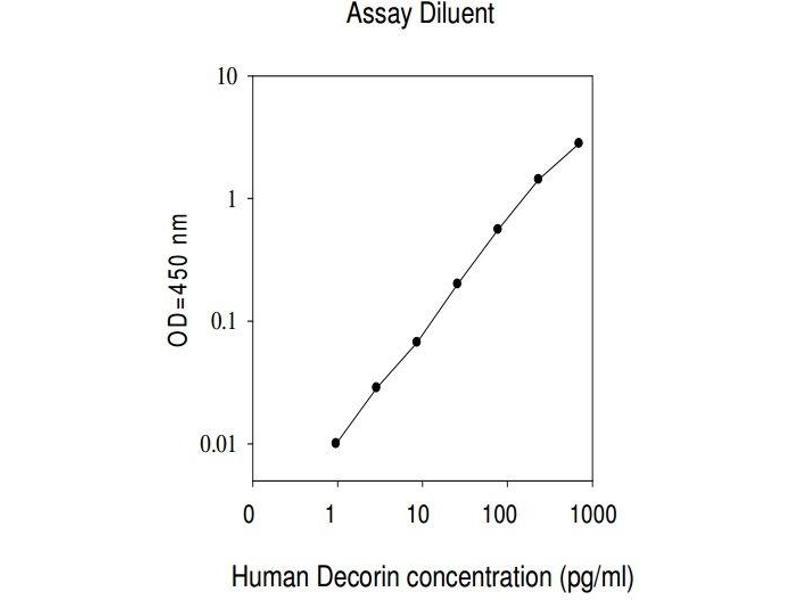 Decorin (DCN) ELISA Kit