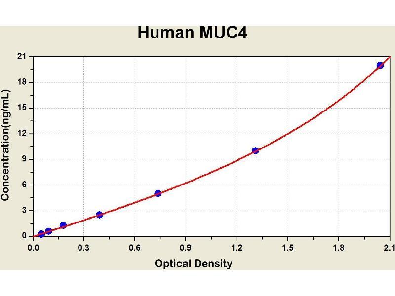 Mucin 4, Cell Surface Associated (MUC4) ELISA Kit