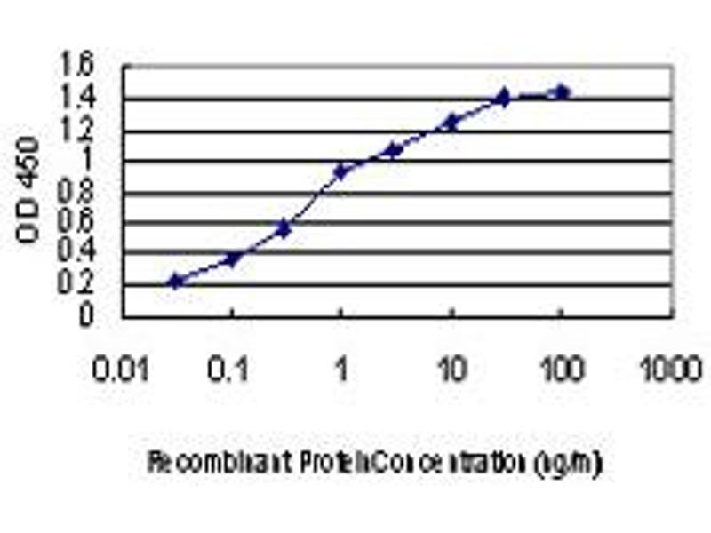 ELISA image for anti-Mitogen-Activated Protein Kinase Kinase Kinase 1 (MAP3K1) (AA 1211-1310), (partial) antibody (ABIN561796)