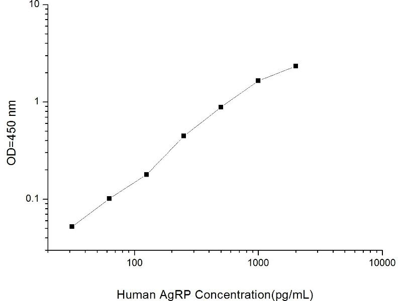 Agouti Related Protein Homolog (Mouse) (AGRP) ELISA Kit (2)