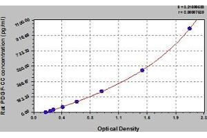 Image no. 1 for Platelet-Derived Growth Factor CC (PDGFCC) ELISA Kit (ABIN6974819)
