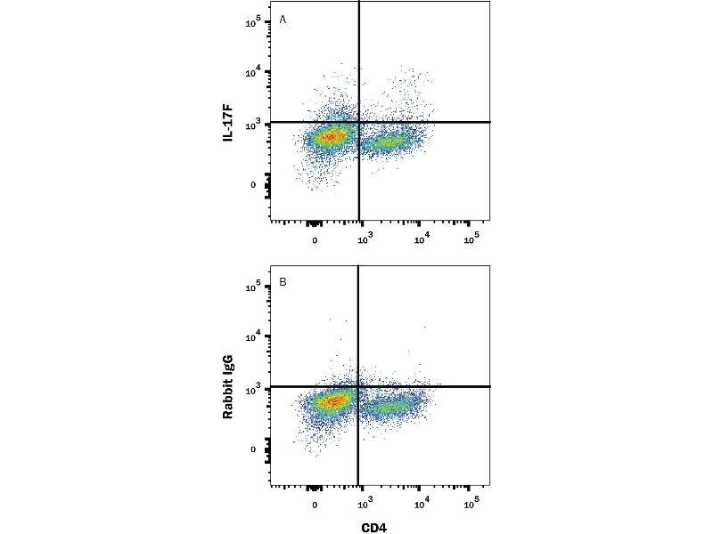 Flow Cytometry (FACS) image for anti-Interleukin 17F (IL17F) (AA 21-153) antibody (Alexa Fluor 488) (ABIN4896306)