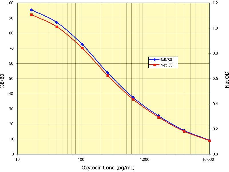 Oxytocin (OXT) ELISA Kit (3)