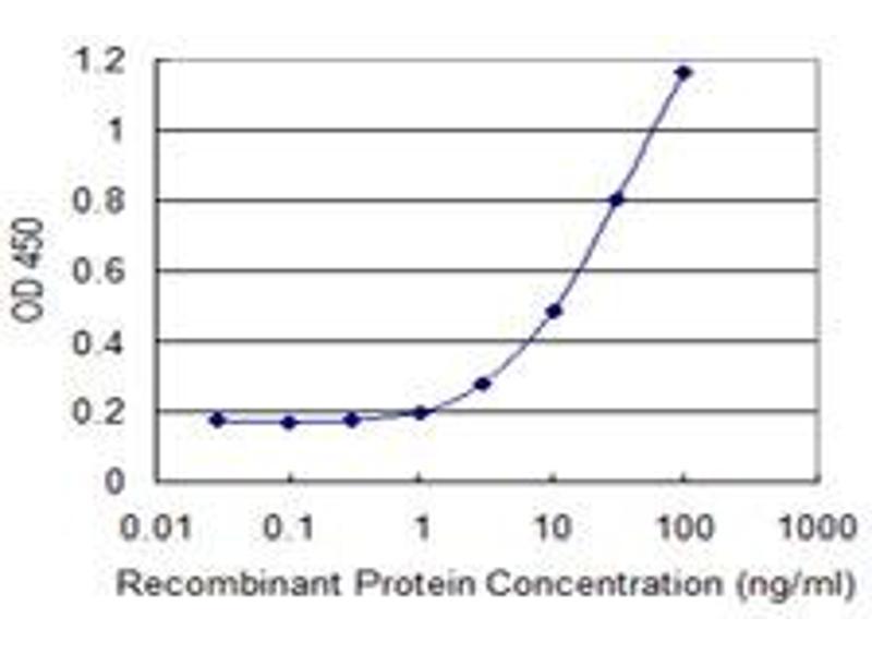ELISA image for anti-Proprotein Convertase Subtilisin/kexin Type 2 (PCSK2) (AA 501-609), (partial) antibody (ABIN518706)