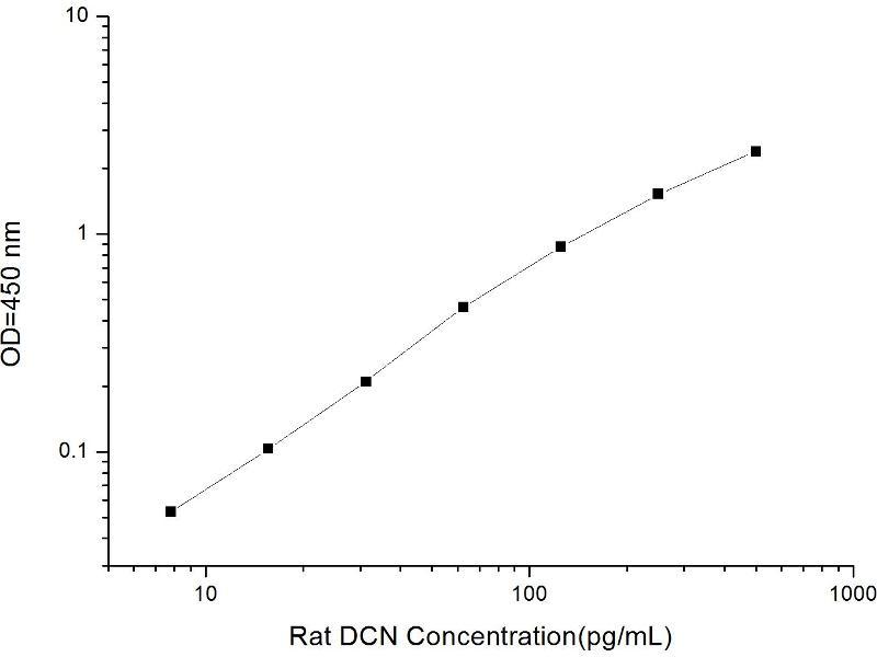 Decorin (DCN) ELISA Kit (2)