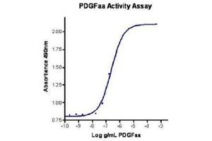 Image no. 2 for Platelet-Derived Growth Factor alpha Polypeptide (PDGFA) (Active) protein (ABIN1525846)