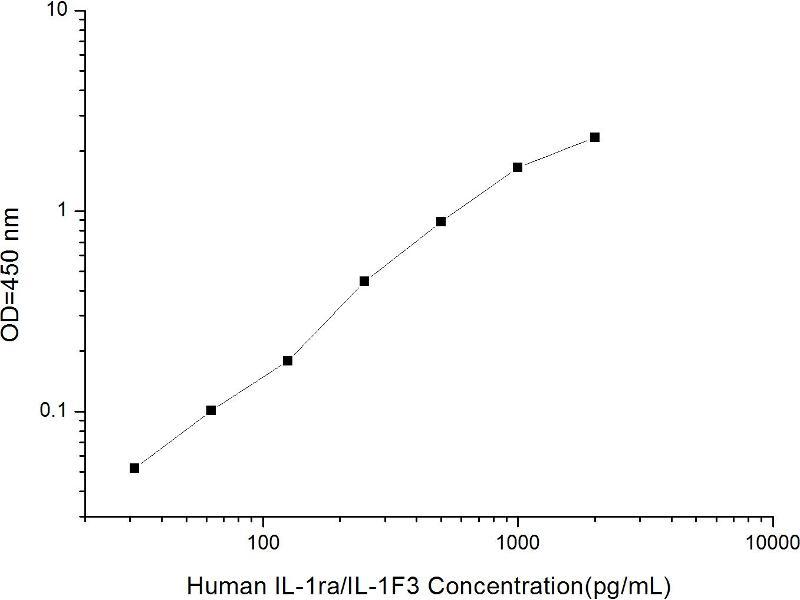 Interleukin 1 Receptor Antagonist (IL1RN) ELISA Kit (2)