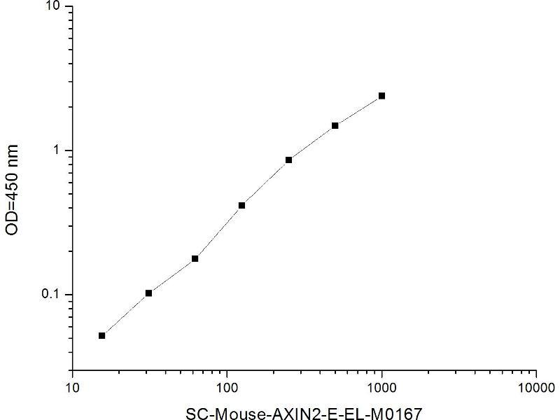 Axin 2 (AXIN2) ELISA Kit (2)
