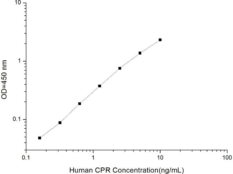 P450 (Cytochrome) Oxidoreductase (POR) ELISA Kit (2)