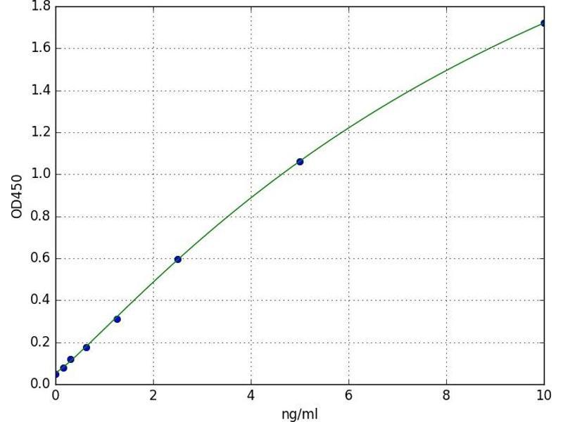 Glutaredoxin 1 (GRX1) ELISA Kit