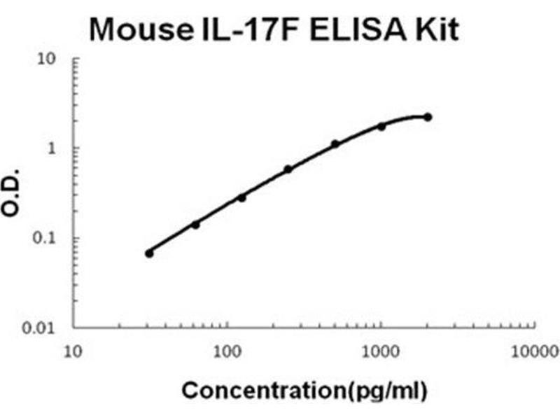 Interleukin 17F (IL17F) ELISA Kit