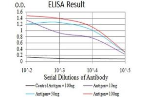 ELISA image for anti-Complement Component 3 (C3) (AA 1521-1649) antibody (ABIN5680961)